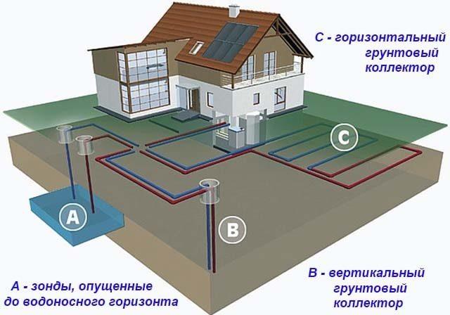 Как рассчитать и сделать тепловой насос для обогрева дома: изготовление теплового  насоса из оконного кондиционера